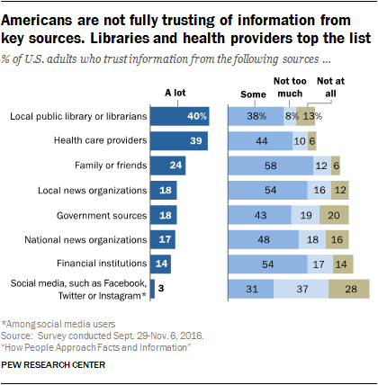 How People Approach Facts and Information Pew Research Center Report: libraries become the Fifth Branch of Power