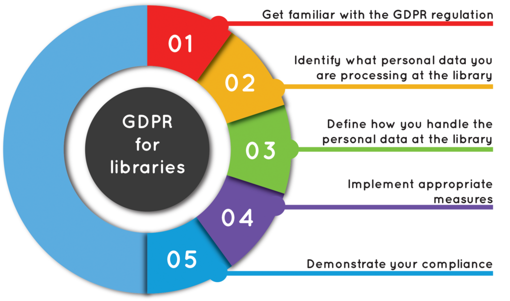 GDPR compliance for libraries – 5 general aspects that you need to cover