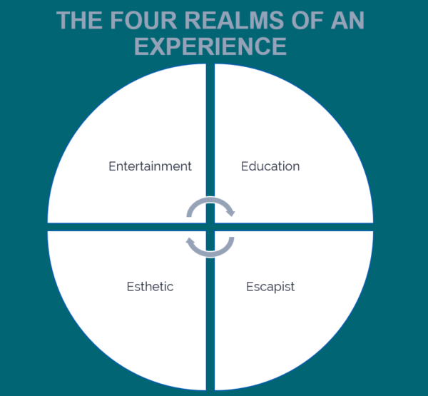 Four Realms Of Experience
