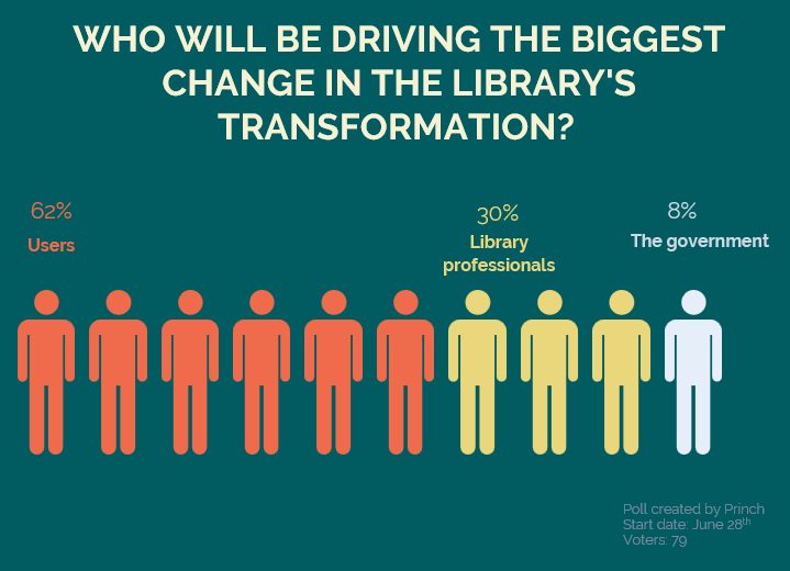 Poll 2. Who Will Be Driving The Biggest Change In Libraries