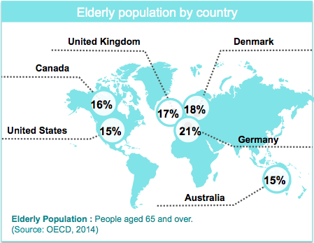 Library User Groups Elderly Population By Country