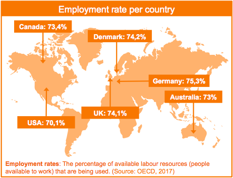 Library User Groups Employment Rate Per Country