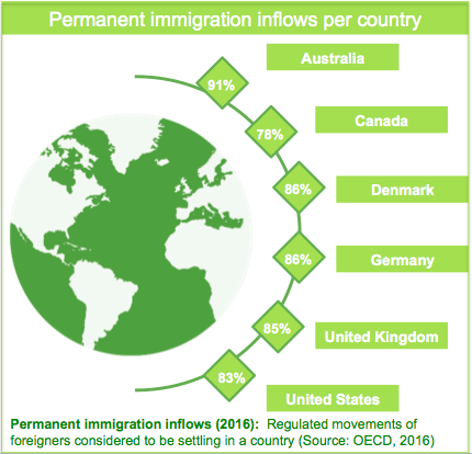 Library Users Permanent Immigration Inflows Per Country