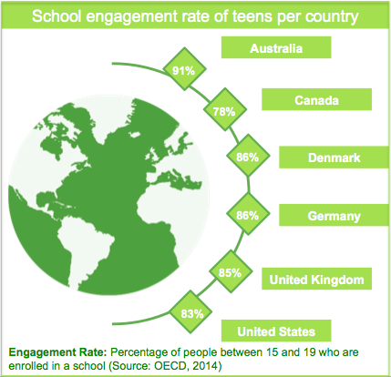 Library User Groups School Engagement Rate Of Teens Per Country