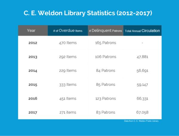 C. E. Weldon Library Statistics