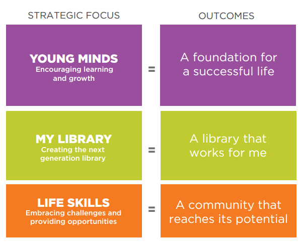 Columbus Metropolitan Library strategic plan