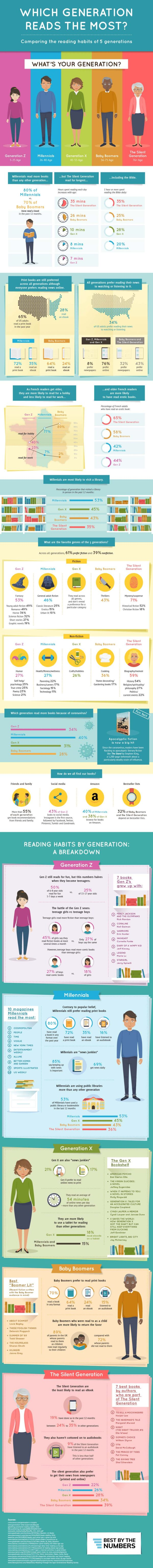 Which generation reads the most infographic