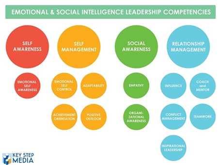 Princh Blog Emotional & Social Intelligence